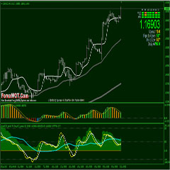 Forex Major Trend Trading with Adaptive Laguerre Filter and Double CCI EMA Indicator