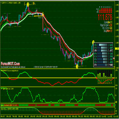 Effective forex trading method