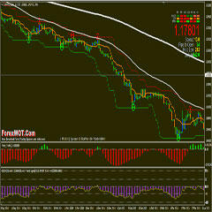 6 Trading Strategies and Indicators to Trade Forex Daily Chart