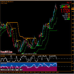 How To Improve Your Forex Trading Result with BBands Stop and MACD