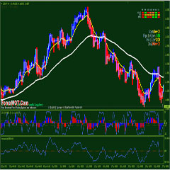 How to Predict Forex Markets Accurately with Heiken Ashi BG, PCCI PRSI, and Momentum Indicator
