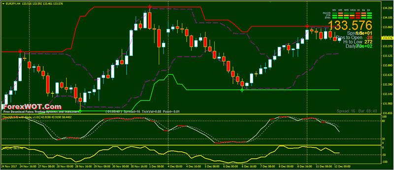 Trading system donchian