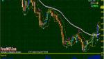 USDJPY, GBPJPY, and EURJPY H4 Donchian Channel Breakout Trading Strategy