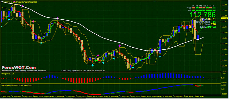 H4 forex trading strategy