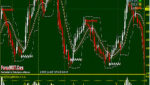 Forex Price Channels Trading with HA Donchian Channel Best Settings System