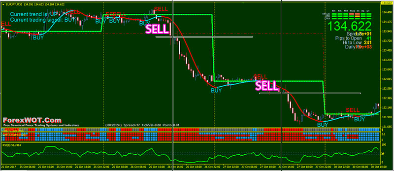 Forex envelope profit system trading made easy