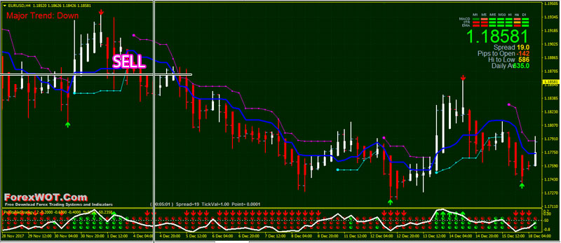 Forex made simple the ultimate trend trading by tem