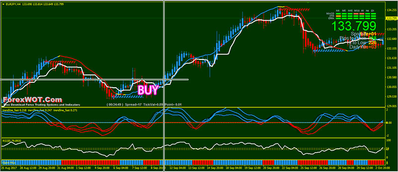 Dynamic sync forex trading system