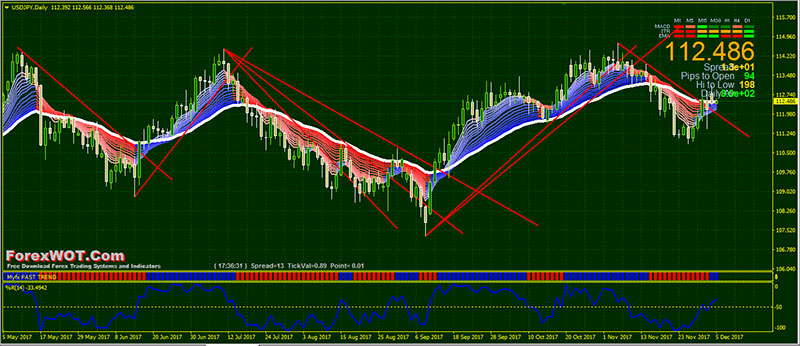 Consistent forex strategy