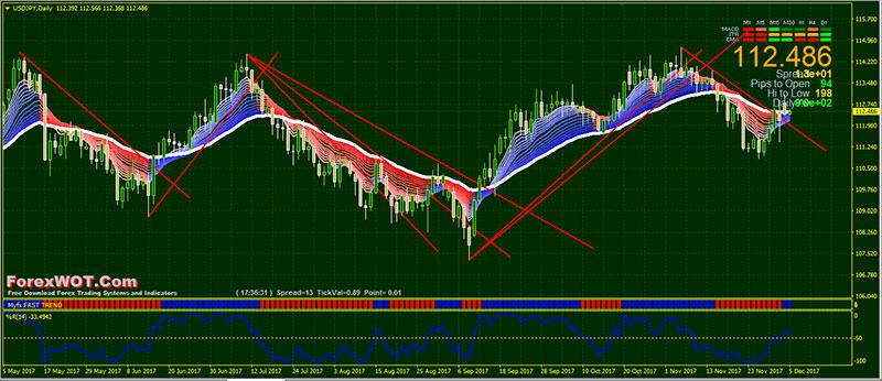 profitable forex trading strategies pdf