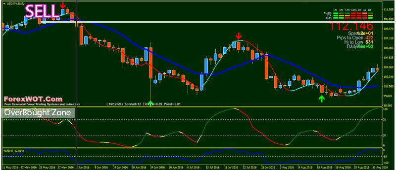 Mbfx trading system indicators
