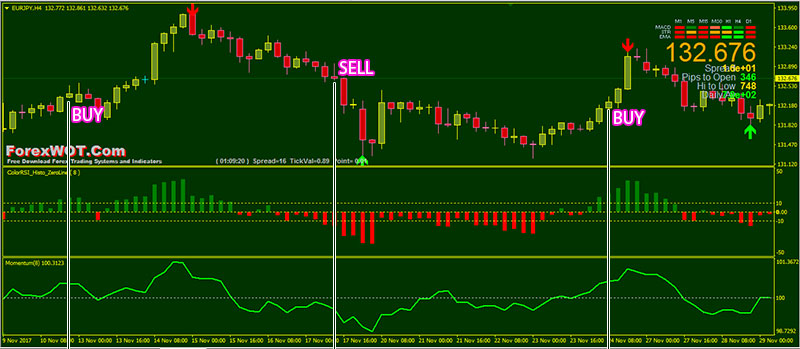 Forex Color RSI Histo – The Best Trading System To Help You Find