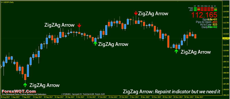 Arrow trend change forex