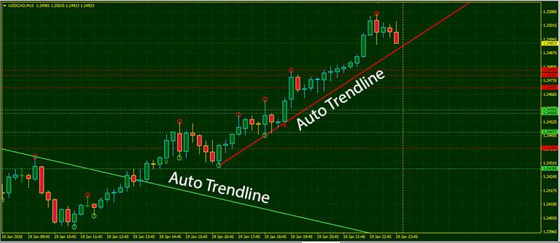 Auto compute trendline forex