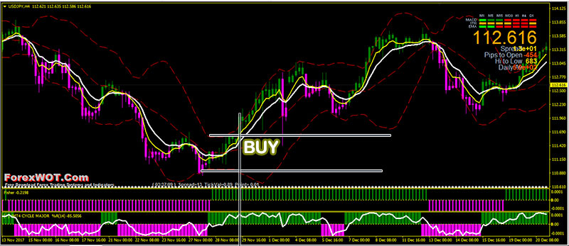 Simple bbma forex