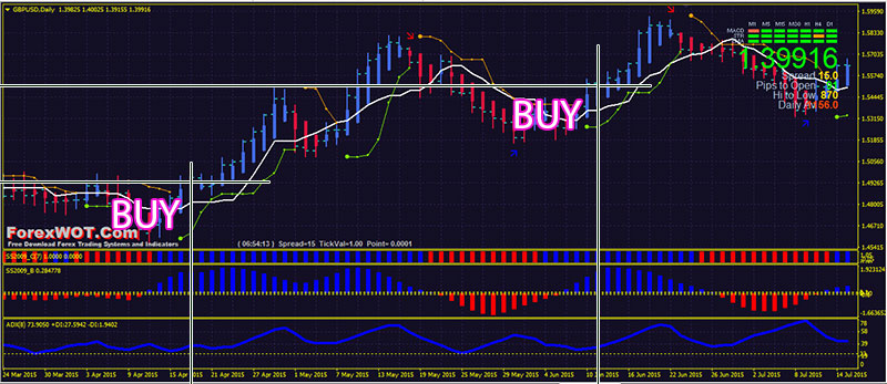 Best forex strategy for consistent profits