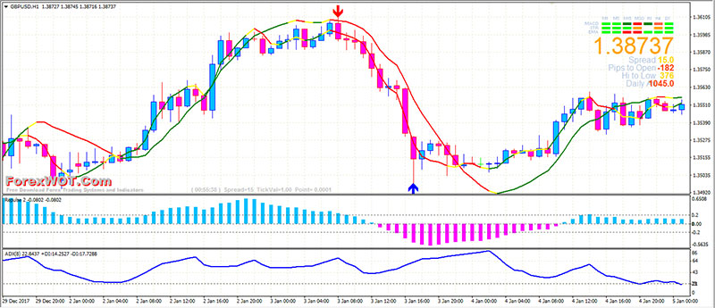 Linear moving average trading systems in forex
