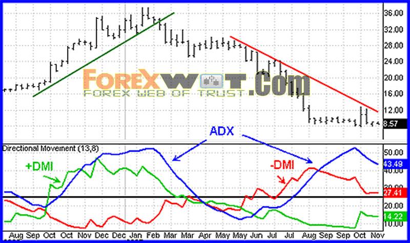 Торговля на форекс с adx часы для бинарных опционов