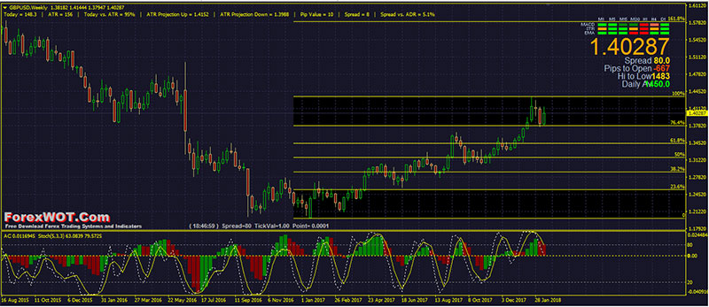 Best Methods Of Using Auto Fibonacci Retracement Trading