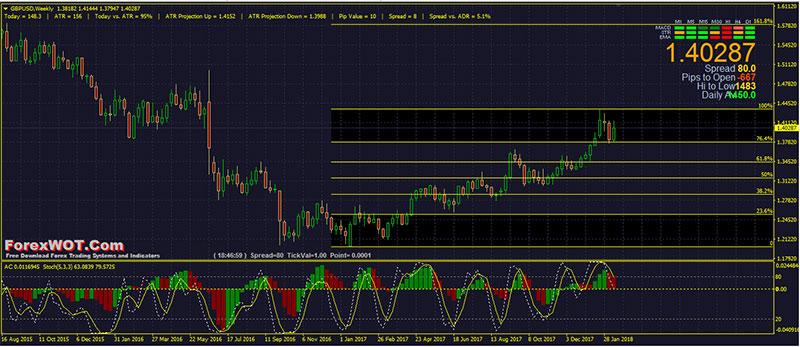 Forex fibonacci trading system