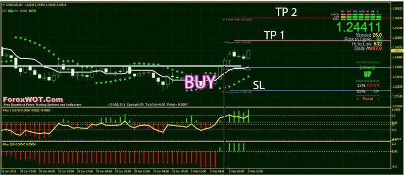 Parabolic sar in forex trading