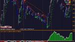 Forex Trend CCI Super Adaptive Parabolic Trading Strategy
