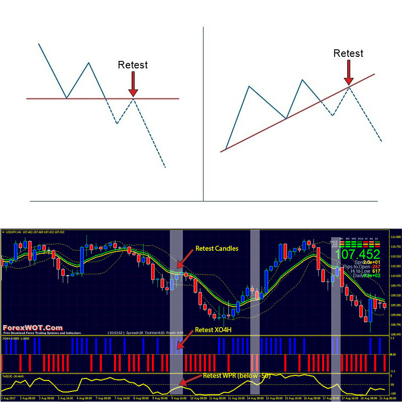 Bollinger bands pair trading