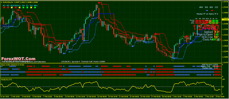 High probability trading system forex