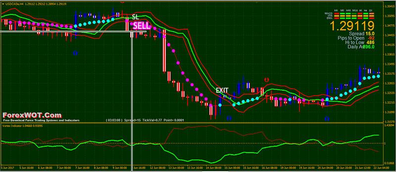 Vortex indicator trading system