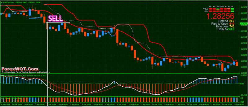 Forex Trend Rush Trading System - Trend Following System