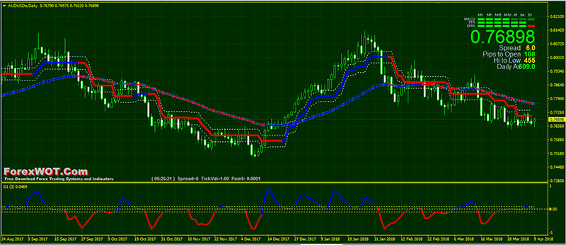Forex ma indicator d1