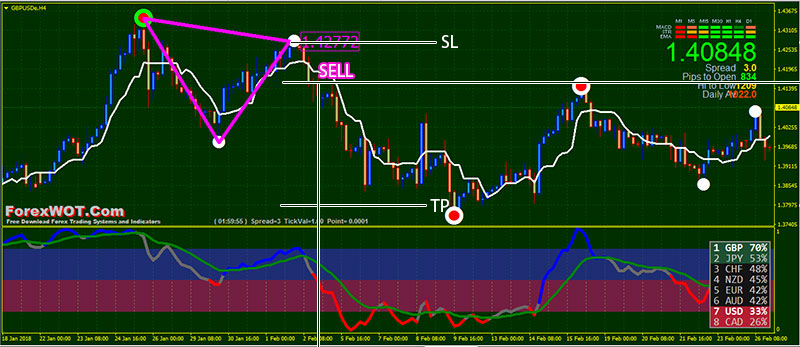 High Accuracy Triangle Chart Patterns Trading System and Strategy | | Forex Online Trading
