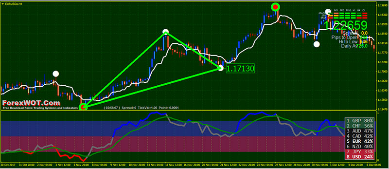 Chart pattern trading system