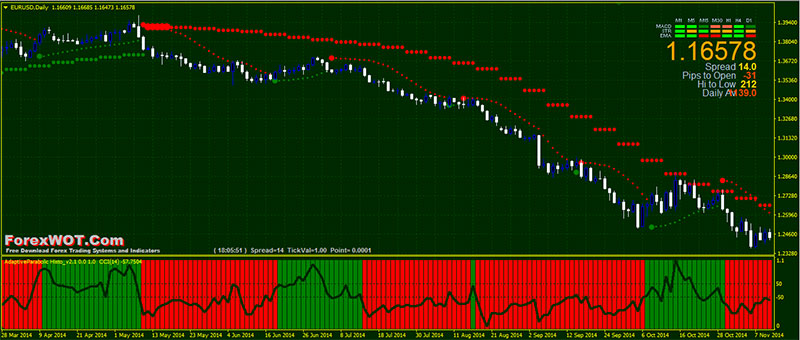Sar trading system