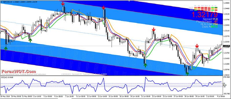 Trendline Break Forex Trading Strategy