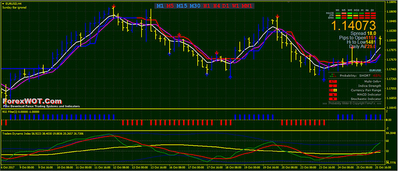 Forex Half Trend Trading with Traders Dynamic Index Filter