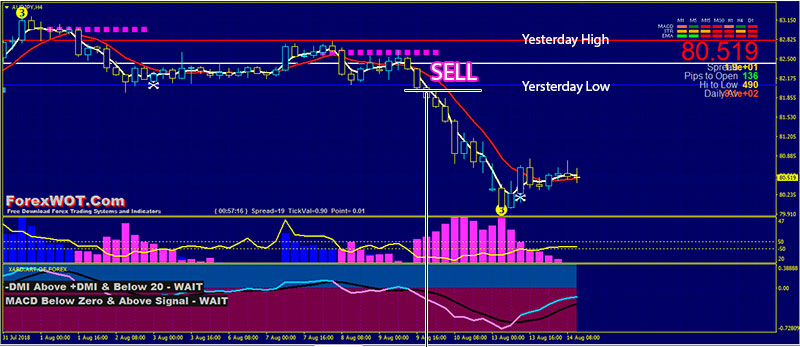 Forex trading buy low sell high