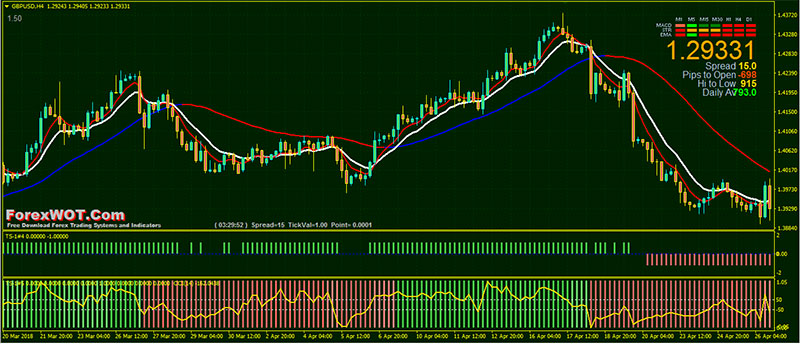 Top 20 Best Forex Trading Strategies that Work Even for Beginners