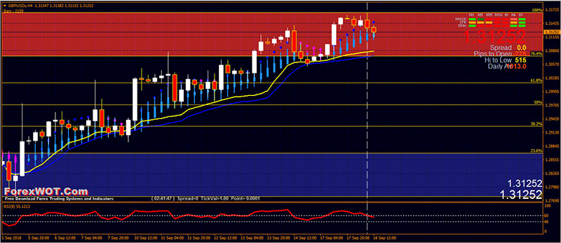 E-Zone Stock Trading System Overview