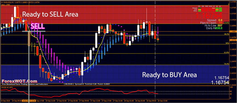 973 Simple And Easy Autofib Trade Zone Trading Strategy Forex