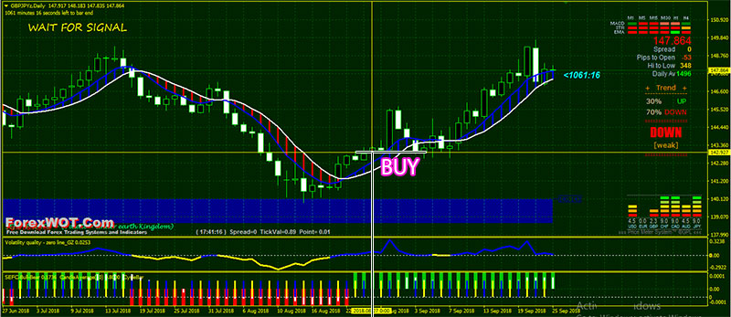 Forex swing trading with supply and demand analysis answers sanum investments ltd v laos visa
