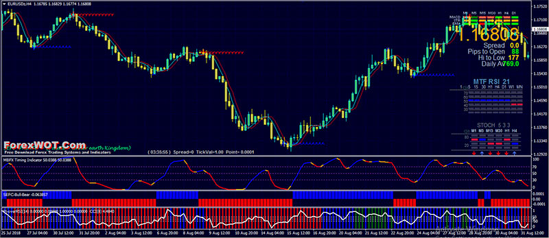 976 Forex Imax3 Mbfx Timing Trading System Forex Online Trading