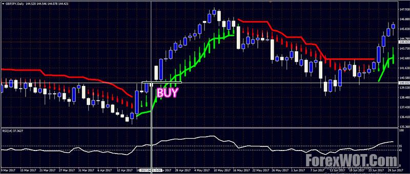 Forex Heiken Ashi Chandelier EXIT Trading System & MT4 Indicators | | Forex Online Trading