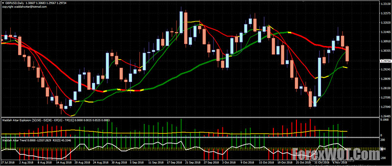 Waddah attar super support resistance forex leo pitre investments