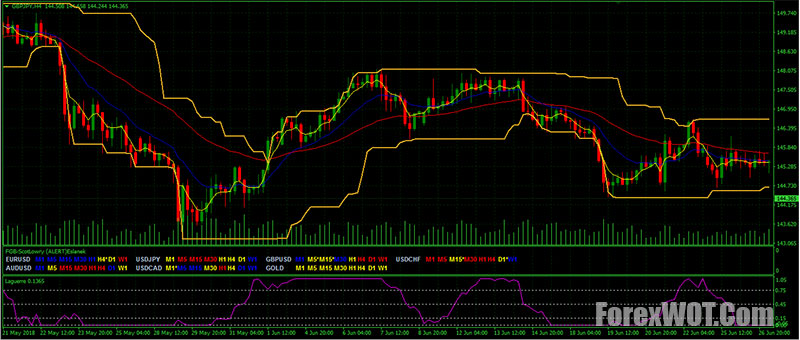 Donchian channel indicator forex factory