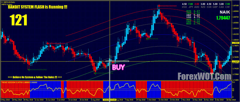 Bandit system forex free historical forex quotes