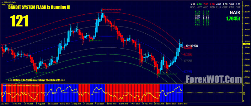 Mbfx forex system