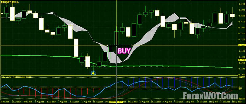 Pb channel indicator forex kipi investment registration scheme