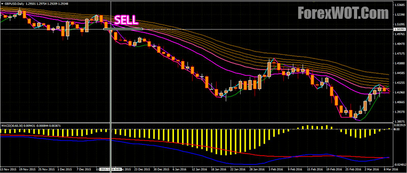 Hull Moving Average Indicator With Arrows Mt4