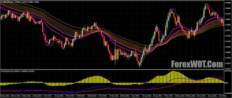 Hull Moving Average MACD Profitable Trend Trading System     Forex